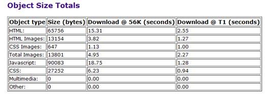 анализ скорости загрузки сайта