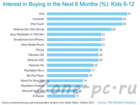 Американские дети хотят получить iPad