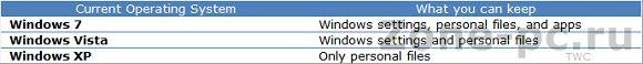 Windows Upgrade Offer и обновление до Windows 8